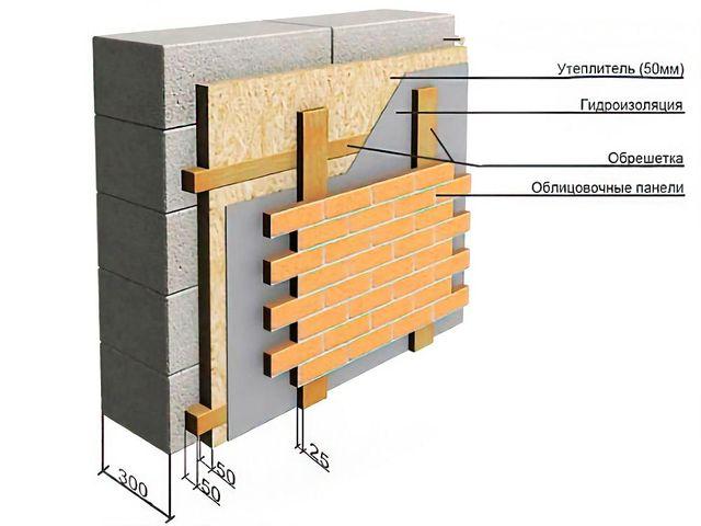 Баня на даче своими руками дёшево, быстро и очень просто
