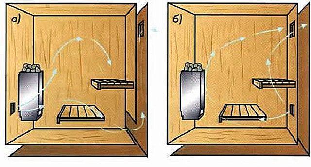 Фольга для бани какую лучше выбрать - разновидности и основные приемы применения