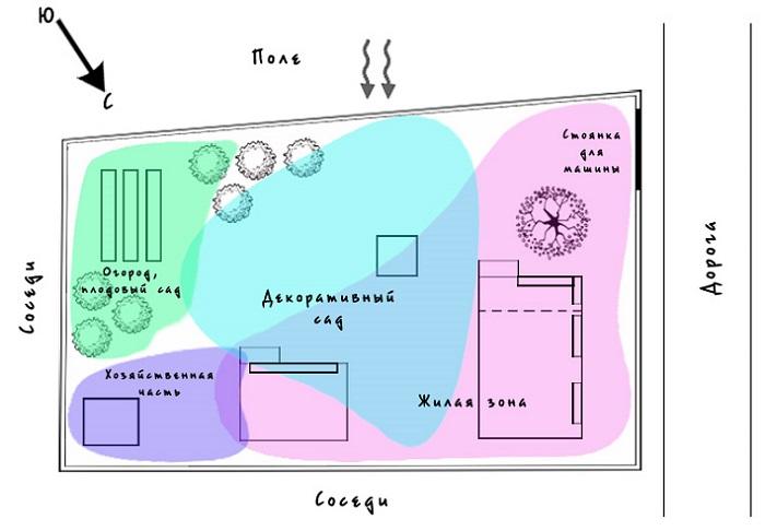 Грамотная планировка участка в 4 сотки - секреты компоновки на маленьком участке!