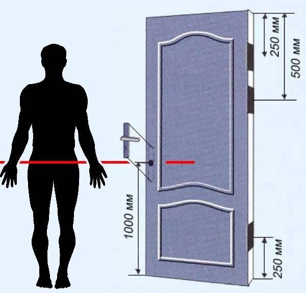 🏡Инструкция по установке дверной ручки в межкомнатной двери - Блог о строительстве