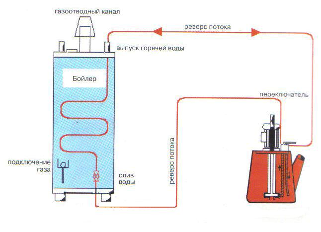 Как и чем промывать теплообменник газового котла?
