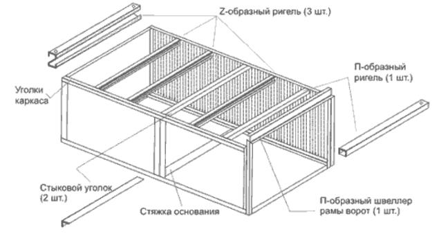 Как правильно построить гараж пенал своими руками