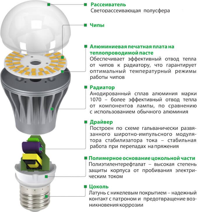 Как выбрать светодиодные лампы из широкого ассортимента товаров