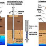 Как забить скважину на воду своими руками: пошаговая инструкция для работ