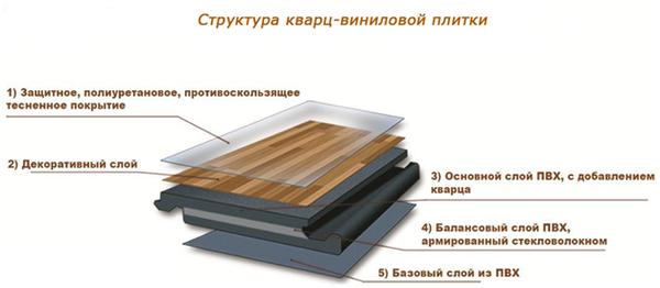 Кварцвинил в ванной: отделка пола кварцвиниловым ламинатом