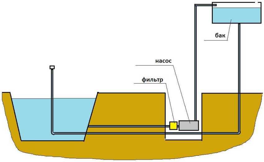 Насос для фонтанов: сердце искусственного водного источника