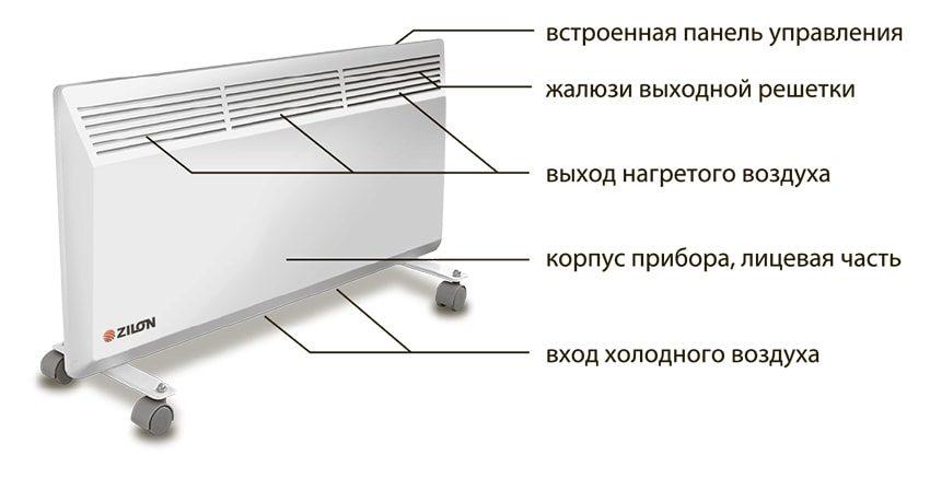 Обогреватели конвекторного типа: преимущества и особенности выбора