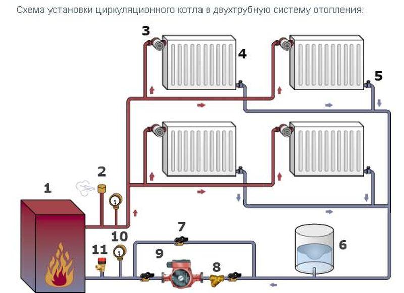Паровое отопление в частном доме, схема, как сделать, от печи на дровах