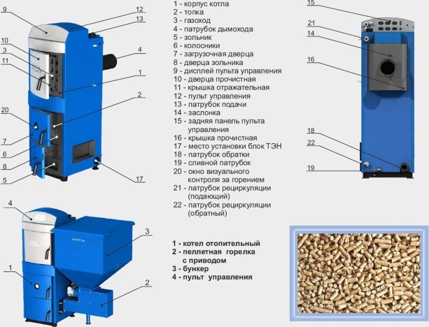 Пеллетные котлы: цены и характеристики моделей от разных производителей