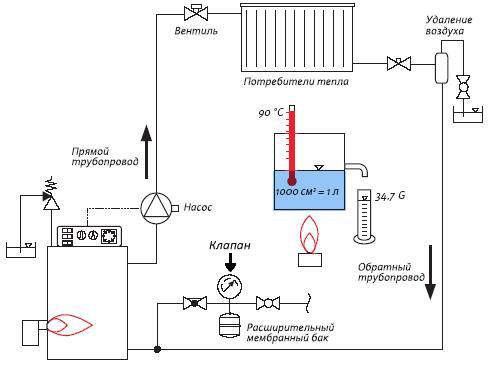 Предохранительный клапан в системе отопления, сбросной
