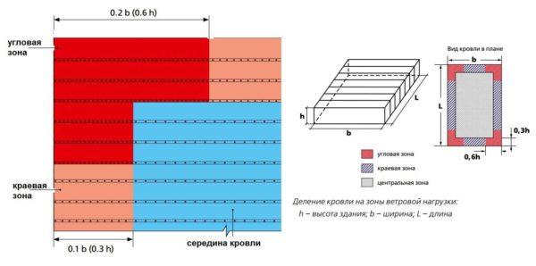 Рулонная кровля: технология, устройство, наплавляемые материалы