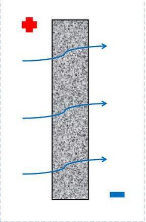 Штукатурка стен из газобетона внутри помещения - особенности процесса.