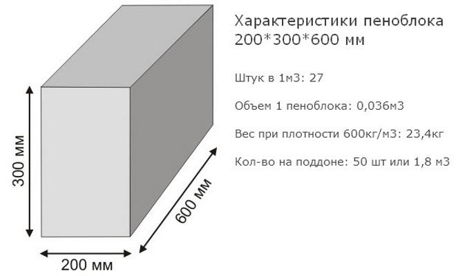 Сколько нужно блоков на гараж 6 на 4: расчет колличества материала