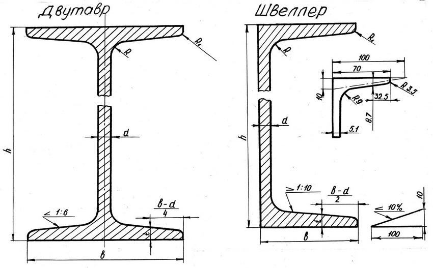 Сортамент швеллеров: соотношение характеристик как залог надежности