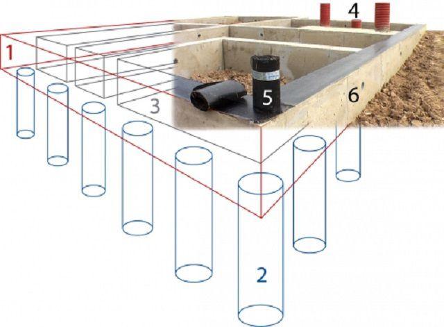 Столбчатый фундамент своими руками - несколько удобных вариантов