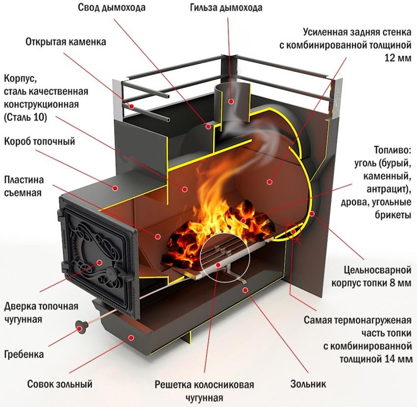 Строительство бани: как возвести русскую здравницу на собственном участке