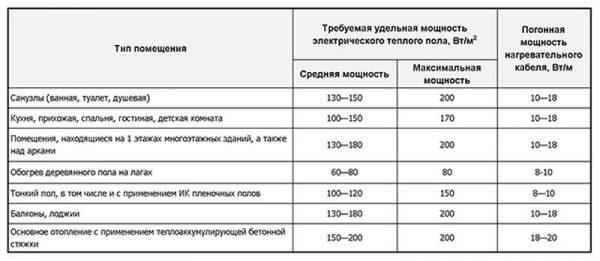 ТОП-10 производителей теплых полов: рейтинг лучших + рекомендации по выбору