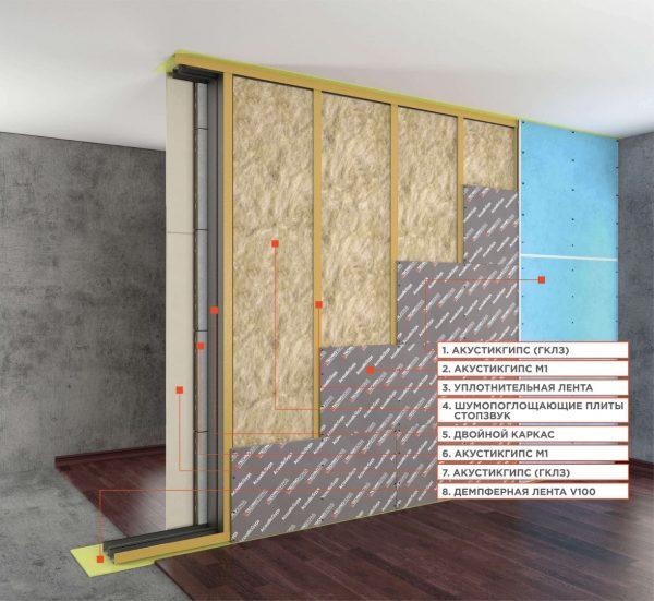 ТОП-15 лучших шумоизоляционных материалов: как выбрать, цены, рейтинг