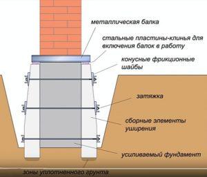 Усиление фундамента частного дома - возможные способы