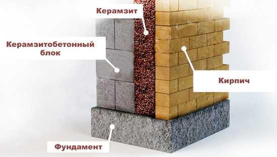 Утепление деревянного дома снаружи: инструкция и выбор материалов
