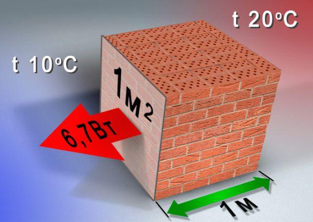 Утепление под сайдинг - обзор материалов и технологий