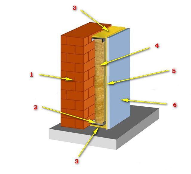 Звукоизоляционные панели для стен - разновидности и основные параметры