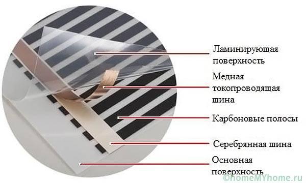 Электрический теплый плинтус - инструкция по монтажу!