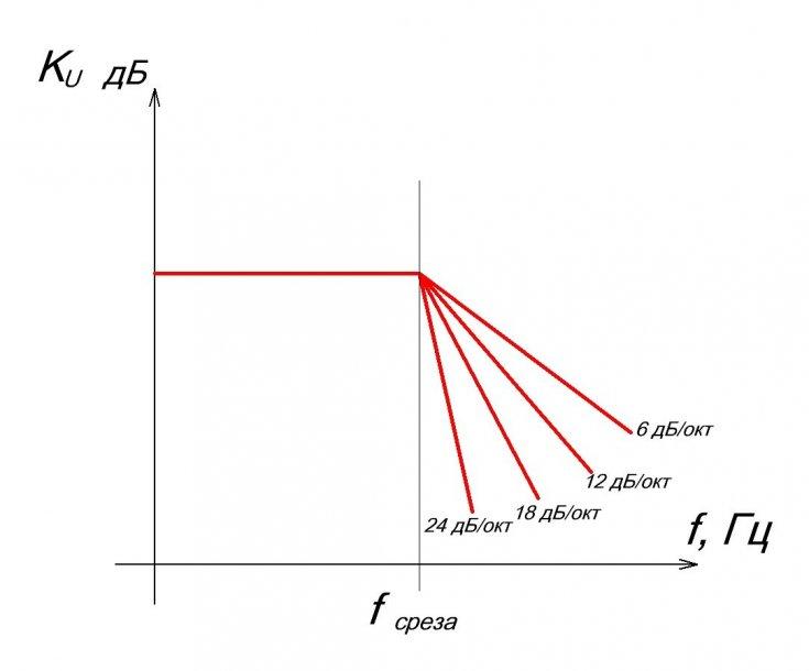 Фильтр низких и высоких частот