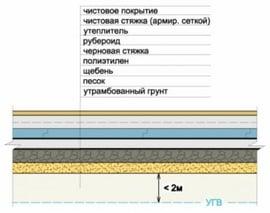 Как сделать гидроизоляцию дома своими руками - MyProfnastil