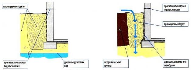 Как сделать гидроизоляцию подвала своими руками - MyProfnastil