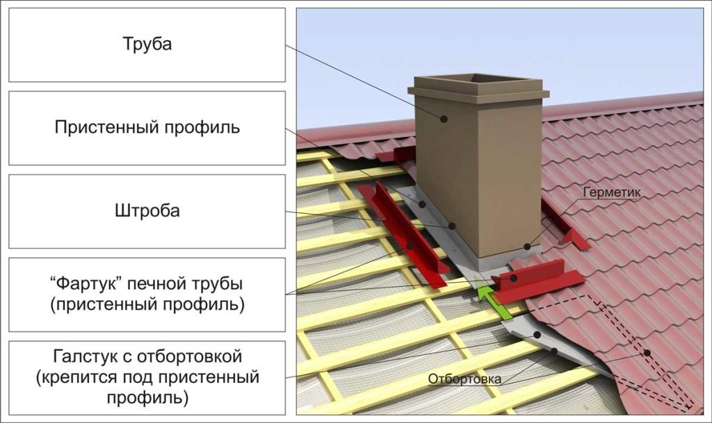 Как сделать односкатную крышу из профнастила