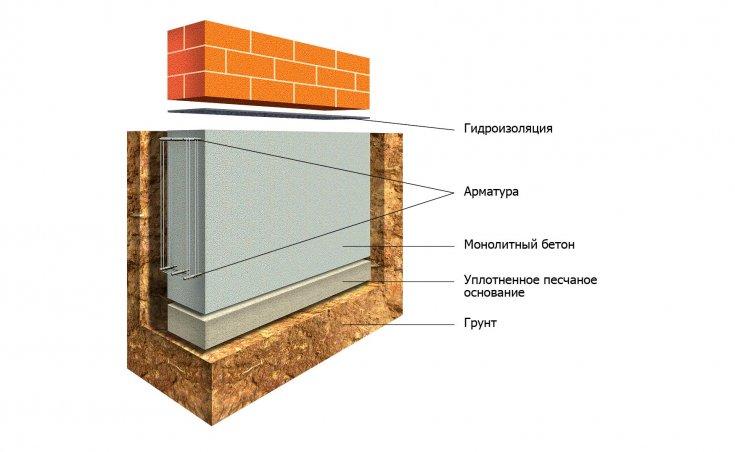 Ленточный фундамент своими руками - 100 фото особенностей и описание укладки фундамента