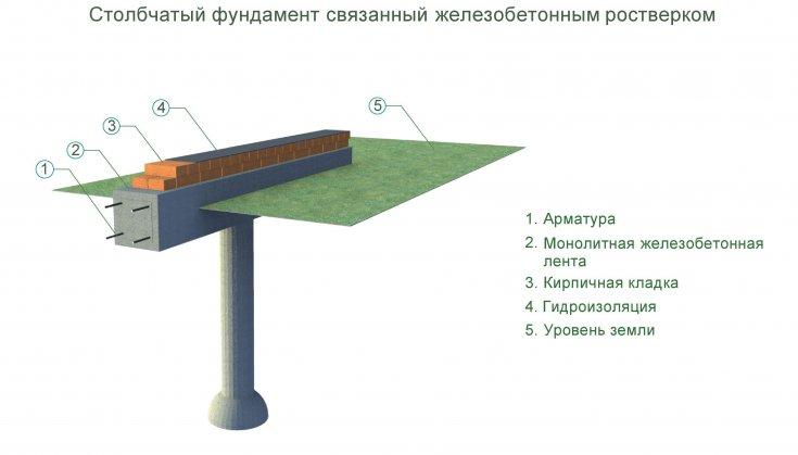 Столбчатый фундамент своими руками - 105 фото и инструкции для заливки