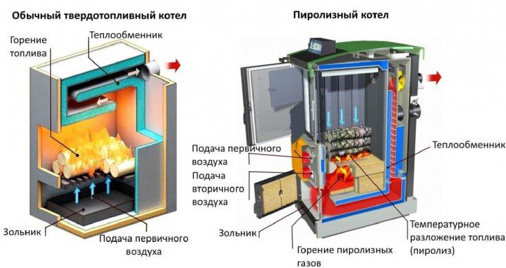 Установка котла своими руками - 85 фото монтажа и правила подвода коммуникаций для котлов