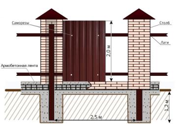 Забор из профнастила своими руками (с кирпичными столбами)